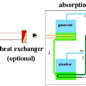 Review of Solar Powered Pesticide Sprayer
